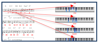 Piano Chord Voicings Chart